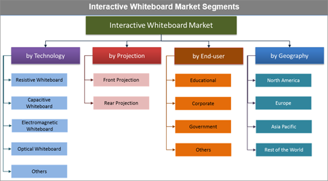 Interactive Whiteboards Market