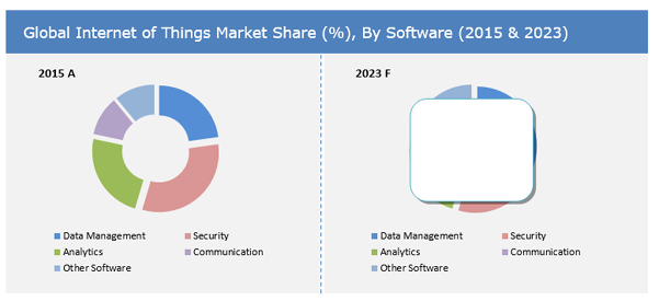 Internet Of Things Market