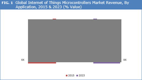 Internet Of Things (IoT) Microcontrollers Market