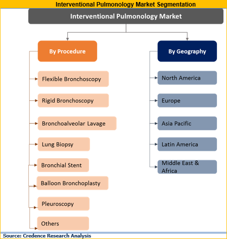 Interventional Pulmonology Market