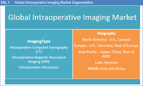 Intraoperative Imaging: Market