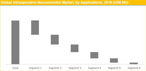 Intraoperative Neuromonitoring Market