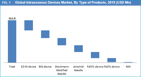 Intraosseous Devices Market
