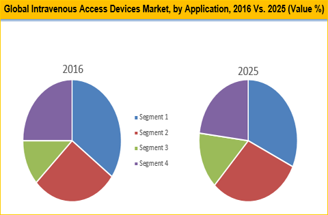 Intravenous Access Devices Market
