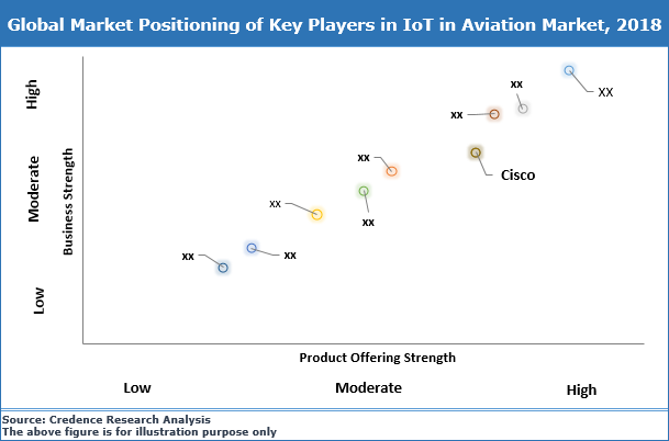 IoT In Aviation Market