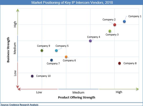 IP Intercom Market