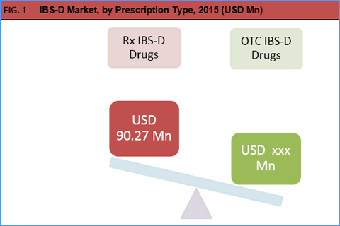 Irritable Bowel Syndrome With Diarrhea Drugs Market Size