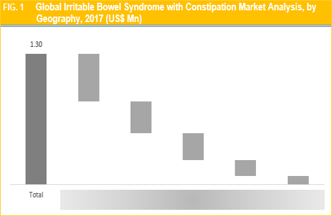Irritable Bowel Syndrome with Constipation Market
