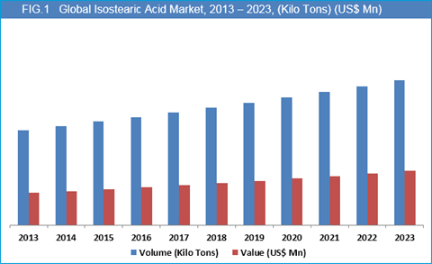Isostearic Acid Market
