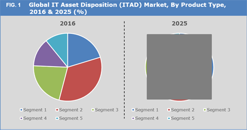 It Asset Disposition (ITED) Market