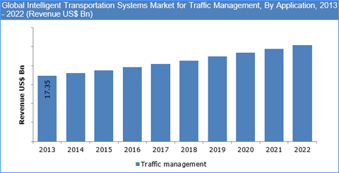 Intelligent Transportation Systems and Services (ITSS) Market