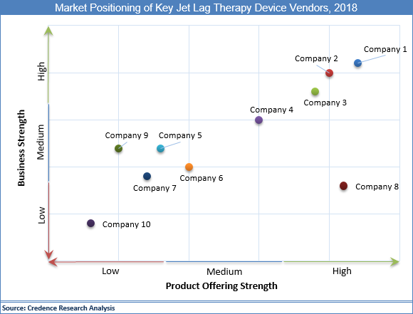 Jet Lag Therapy Device Market
