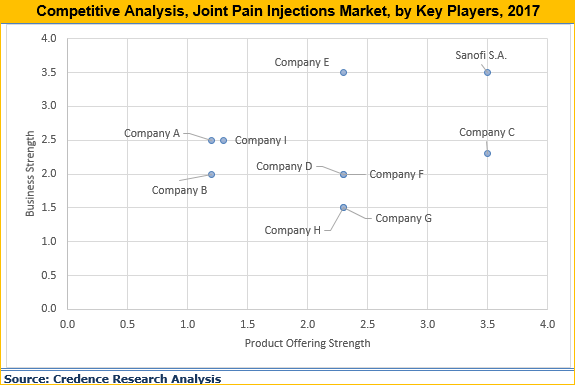 Joint Pain Injections Market