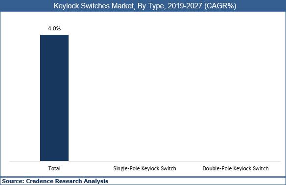 Keylock Switches Market