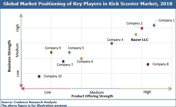Kick Scooter Market