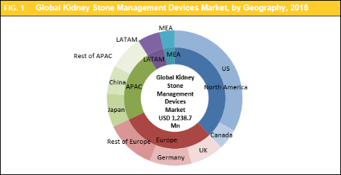 Kidney Stone Management Devices Market