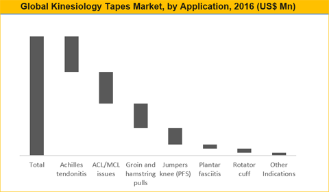 Kinesiology Tapes Market