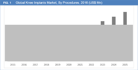 Knee Implants Market