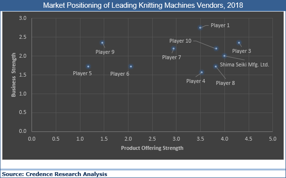 Knitting Machines Market