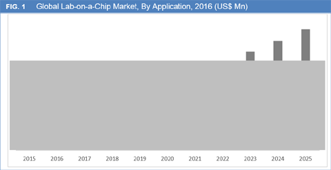 Lab-On-A-Chip Market