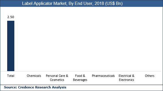 Label Applicator Market