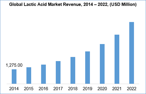 global and china lactic acid and Lactic acid is an organic compound with the formula ch 3 ch(oh) global production of lactic acid reached 275,000 metric tons with an average annual growth of 10.
