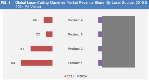 Laser Cutting Machines Market