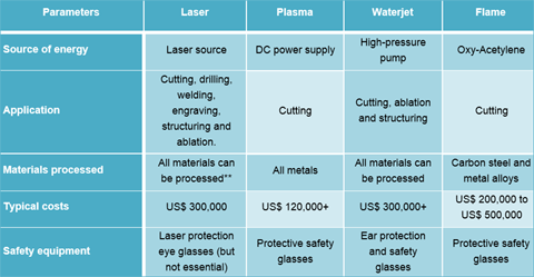 global laser cutting machine market According to the new market research report laser processing market by type   global forecasts to 2022, the laser processing market is estimated to reach usd   these sectors deploy laser systems to carry out cutting, drilling, welding,.