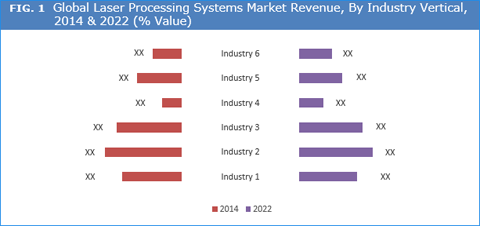 Laser Processing Systems Market