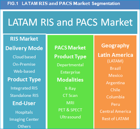 LATAM RIS and PACS Market