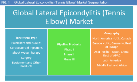 Lateral Epicondylitis (Tennis Elbow) Market