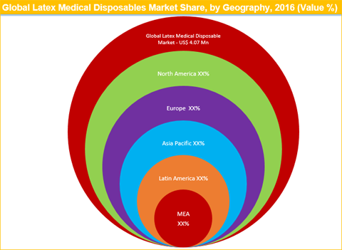 the market for medical disposables and The global medical disposables market by product type (drug delivery disposables, wound management supplies, non-woven medical disposables, laboratory, diagnostic and surgical disposables.