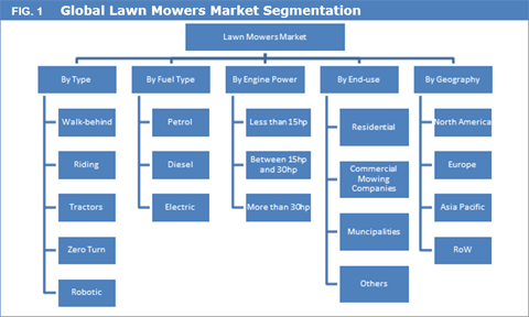 Lawn Mowers Market Size & Forecast Report, 2014 - 2025