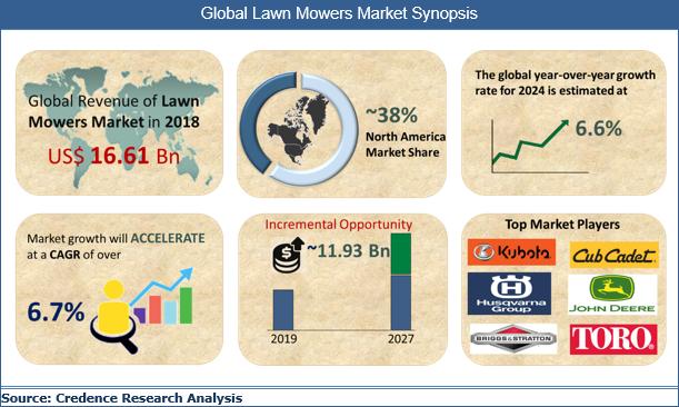 Lawn Mowers Market