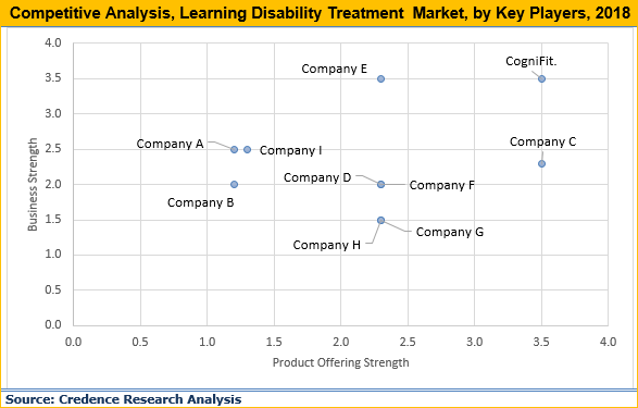 Learning Disability Treatment Market