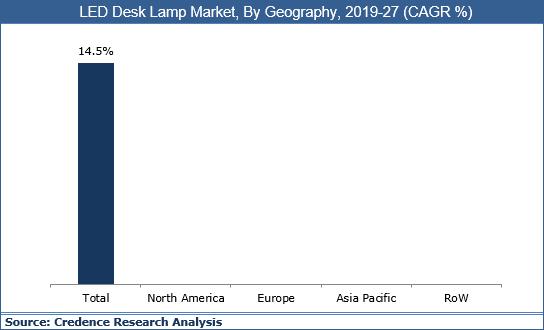 LED Desk Lamp Market
