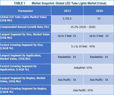 LED Tube Lights Market