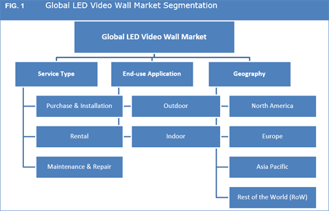LED Video Walls Market
