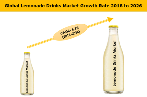 Lemonade Drinks Market