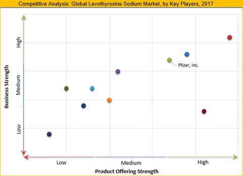 Levothyroxine Sodium Market