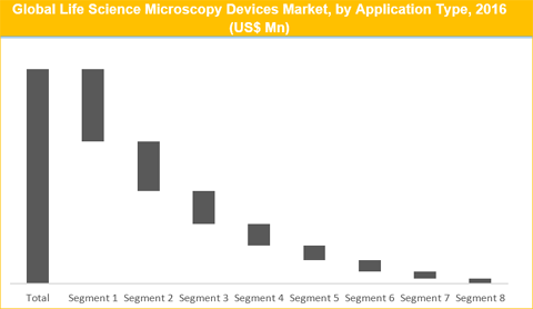 Lifescience Microscopy Market