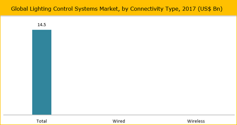 Lighting Control Systems Market