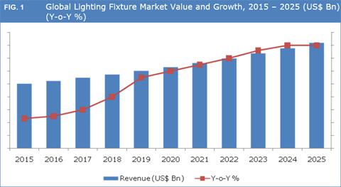 Lighting Fixtures Market