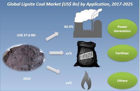 Lignite Coal Market