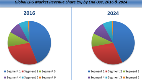 global liquefied petroleum gas lpg market The major liquefied petroleum gas (lpg) market (the northeast, the midwest, the southwest, the southeast, the west) is analyzed, data including: market size, import and export, sale segment market by product type and applications.