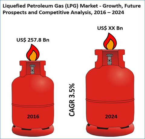 Global Liquefied Petroleum Gas (LPG) Market Research Report 2018