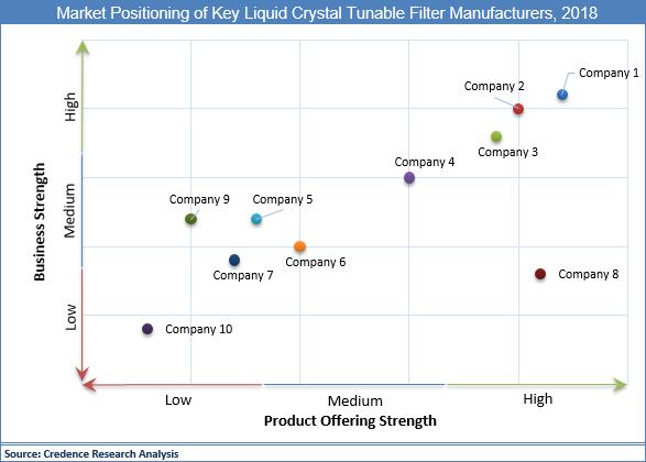 Liquid Crystal Tunable Filter Market