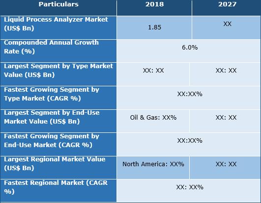 Liquid Process Analyzer Market