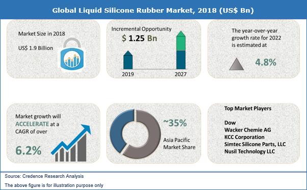 Liquid Silicone Rubber Market