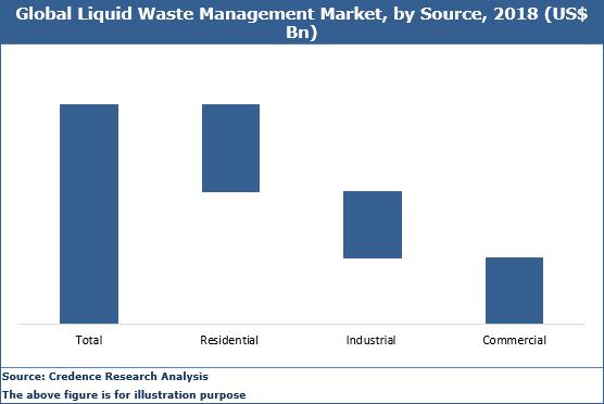 Liquid Waste Management Market